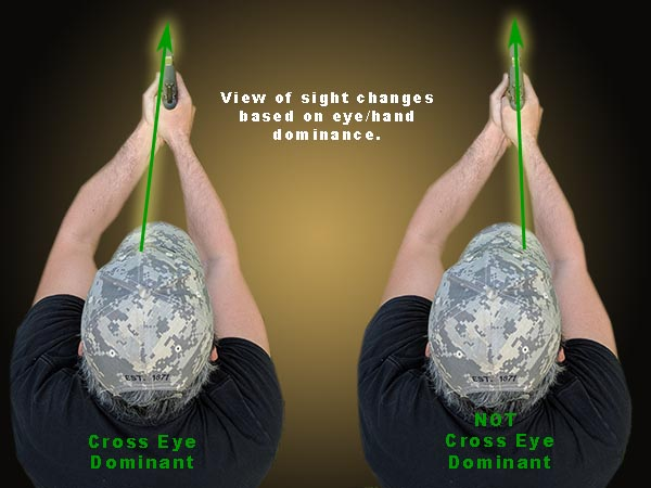 variance in sight view based on eye and hand dominance